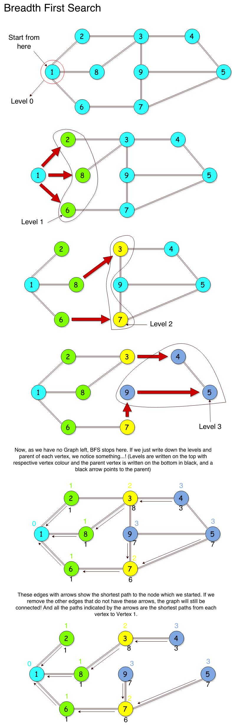 Introduction to Graph with Breadth First Search(BFS) and ...
