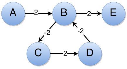 Bellman–Ford algorithm