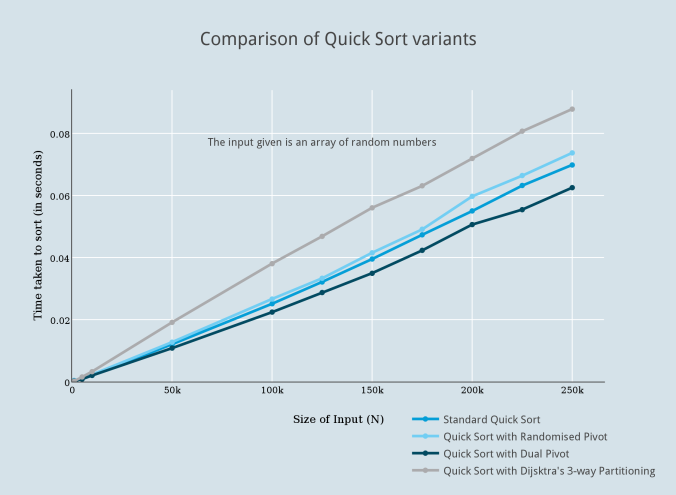 comparison_of_quick_sort_variants