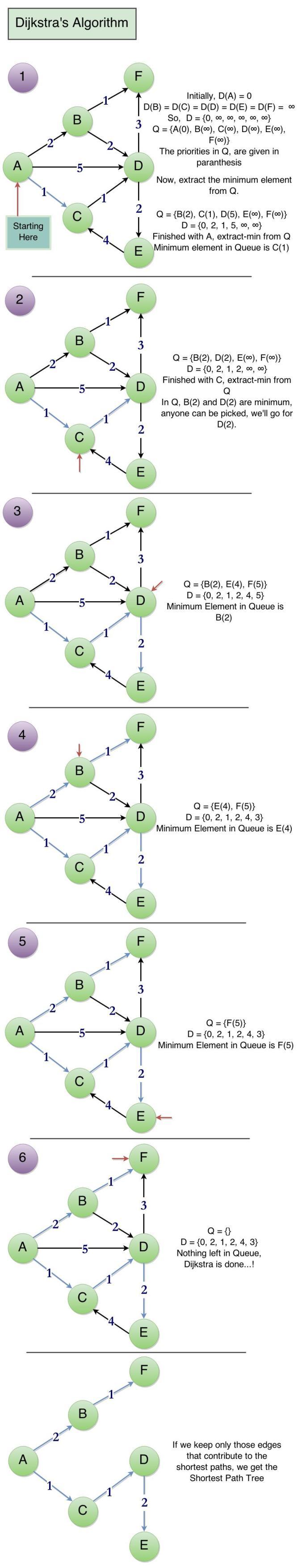 Dijkstra's Algorithm Step-by-Step