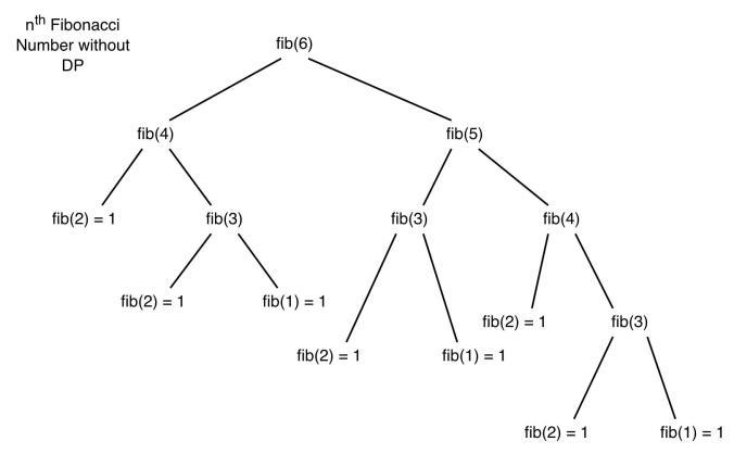 nth-fibonacci-number-exponential